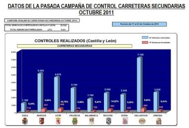 Control de vehículos en Castilla y León