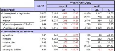 Datos facilitados por UGT Soria