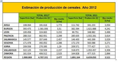 Producciones de Soria