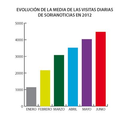 Foto 1 - SORIANOTICIAS mantiene el incremento continuado de visitas durante 2012 con 4.472 visitas diarias en junio