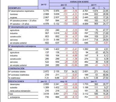 Cuadro sobre el paro del mes de julio en la provincia de Soria