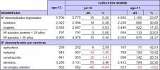 Datos sobre el paro facilitados por UGT