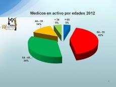 Edad de los medicos activos en 2012