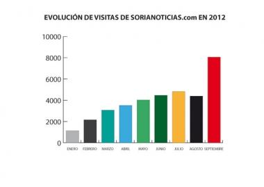 SORIANOTICIAS.com duplica sus visitas y alcanza las 8.066 visitas diarias en septiembre
