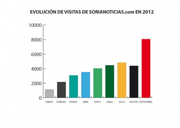 Foto 1 - SORIANOTICIAS.com duplica sus visitas y alcanza las 8.066 visitas diarias en septiembre