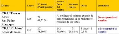 Resultado de las votaciones