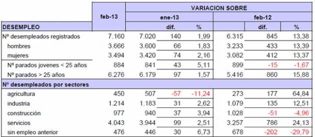 Tabla parados febrero 2013