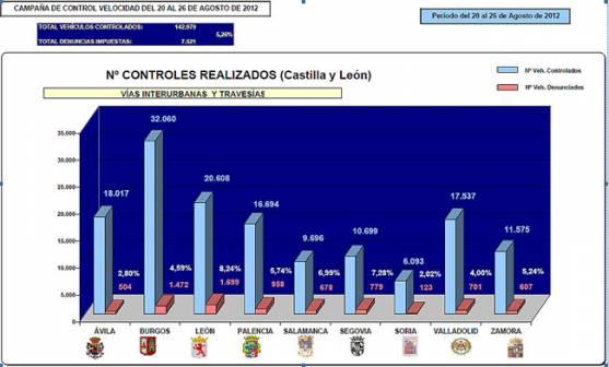 Estadística regional de la campaña