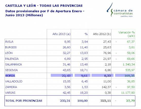 Comparativa regional de obras.