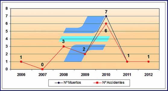 Estadísticas de accidentes del 1º de agosto.