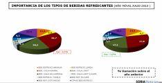 Los españoles consumen una media de 41,68 litros de bebidas refrescantes por persona y año