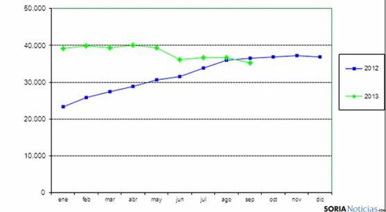 Gráfico sobre la evolución de las listas de espera