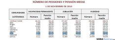 Cuadro oficial de las pensiones este noviembre.