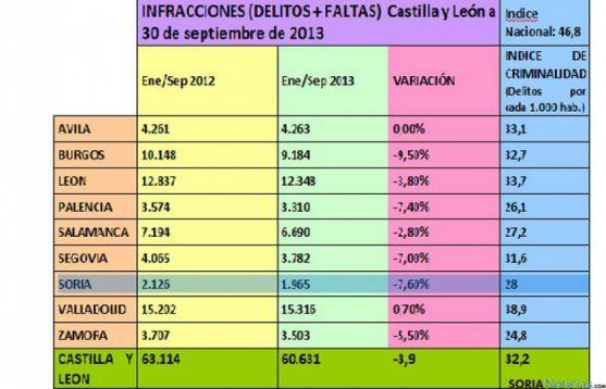 Cuadro de delitos en Castilla y León en 2013