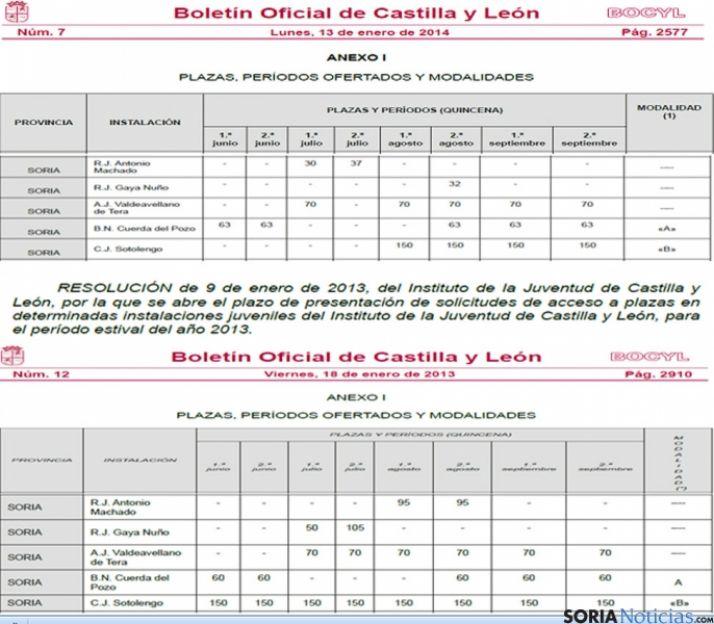 Comparativa de las plazas convocadas, según el BOCyL.