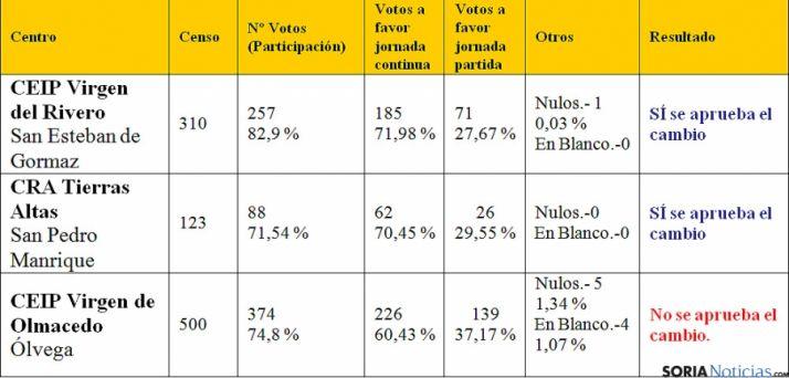 Cuadro de los resultados de las votaciones en los 3 centros.