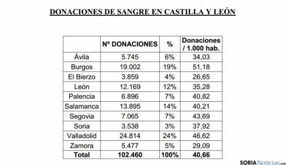 Donaciones en Castilla y León
