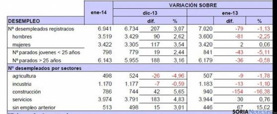 Cuadro de los datos de paro de enero de 2014/ UGT Soria