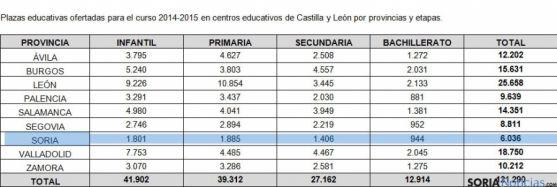 Cuadro con las plazas escolares por provincias, en azul, lo referido a la provincia de Soria.