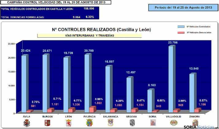 Estadísticas de la última campaña de velocidad en la región.