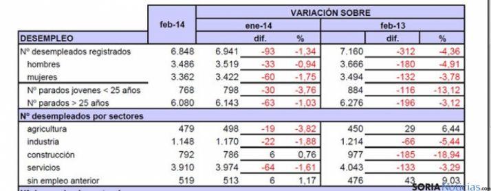 Tabla del paro de UGT Soria sobre febrero 2014