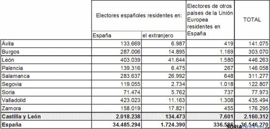 Datos de electores en Castilla y León.