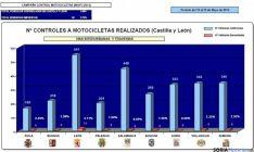 Estadísticas del operativo en la región.