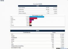 Resultados en Soria
