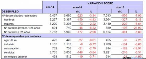 Tabla del paro en Soria abril 2014