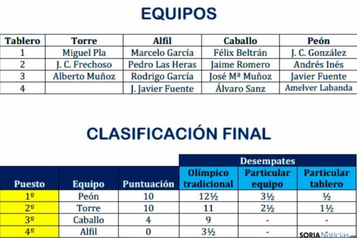 Equipos y clasificación.