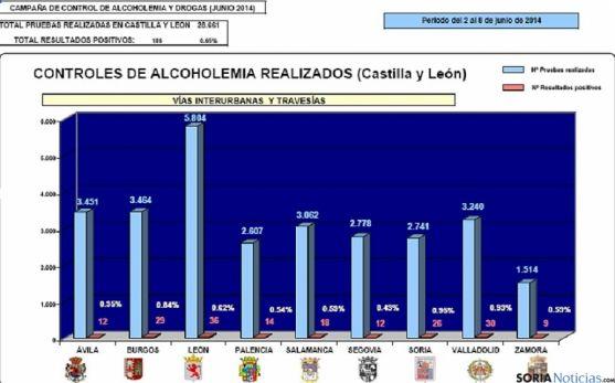 Estadística regional de la última campaña de la DGT.