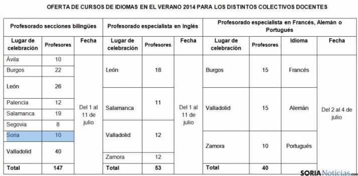 Distribución de los profesores por provincias.