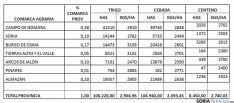 Estimaciones de la cosecha por la Alianza en Soria.