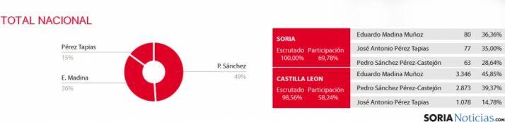 Distribución territorial de los votos. / PSOE