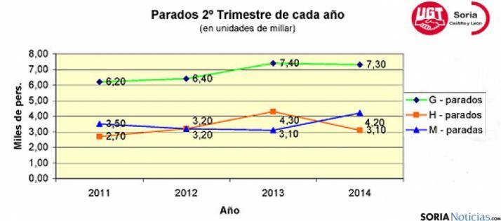 Evolución de la EPA en el segundo trimestre de los últimos años. / UGT
