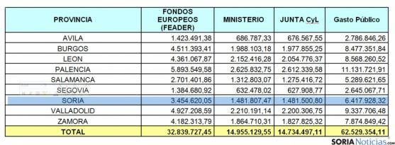 Reparto de los fondos por provincias. / Jta.