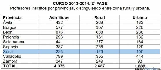Tabla por distribución del profesorado en la región.
