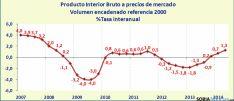 Evolución del PIB regional en los últimos siete años. / Jta.