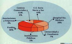 Distribución de las donaciones en la provincia. / HdDS