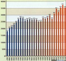 Estadística anual de donaciones. / HdDS