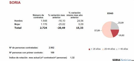 Estadística de los contratos de agosto.