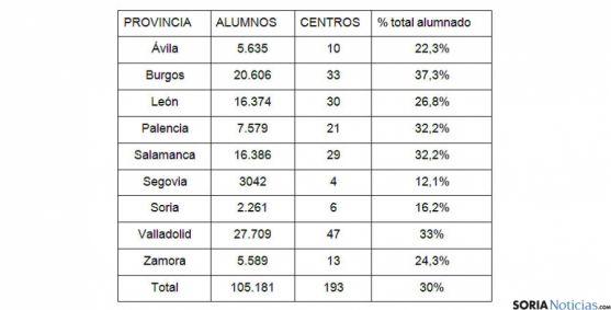 Cuadro del alumnado en centros católicos en Castilla y León.