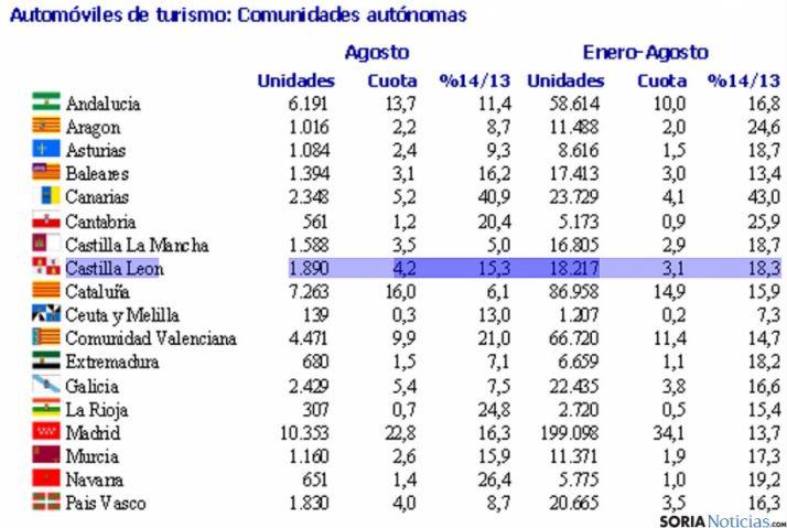 Estadística del mercado automovilístico.