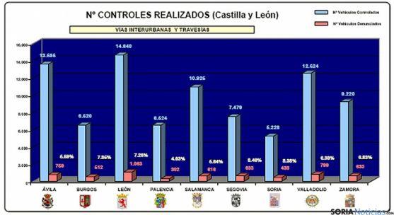 Controles realizados por provincias en la última campaña.