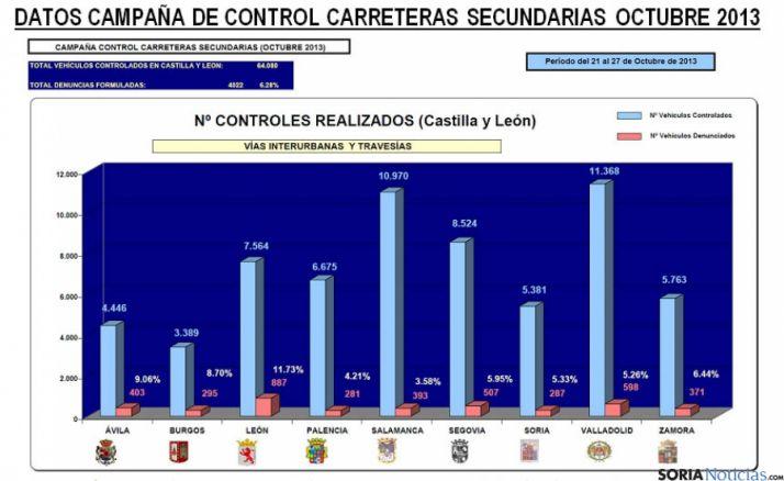 Datos de la campaña en 2013.