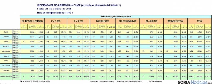 Datos oficiales de la huelga.