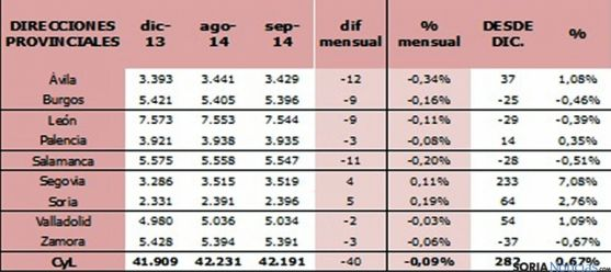 Tabla comparativa de incorporaciones al sector agrario.