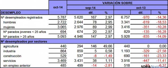 Estadística de desempleo para octubre de este 2014 facilitadas por UGT Soria.