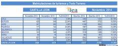 Estadísticas de matriculación. / IEA