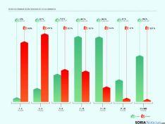 Distintos gráficos sobre la situación del sector en España.